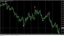 Wildebeest Buy/Sell Signal Indicator for Forex Market, Highly Profitable System!