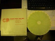 CHART POOL CIRCULAR CHARTS 24001660-013 100PER BOX