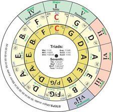 Circolo delle quinte 5ths a forma di vinile adesivo 9cm DIAMETRO teoria musicale cromatica