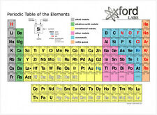 Poster for NEW periodic table of the elements Art Silk Fabric 17x13 Decor 54