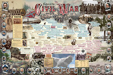 HISTORY of the CIVIL WAR poster. Text, photos, portraits; New. Free delivery.