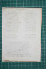 1860 LARGE LOCOMOTIVE PRINT ~ DIAGRAMS OF TRAIN RESISTANCES GOOCH'S EXPERIMENTS