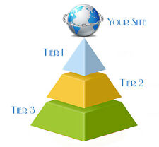 3,550 Backlinks - 3-Tier Link Pyramid with Web 2.0, Articles, Bookmarks, Wikis+
