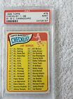 1965 Topps Checklist 1-88 #61 is C. Cannizzaro PSA 9 Mint Extremely Rare